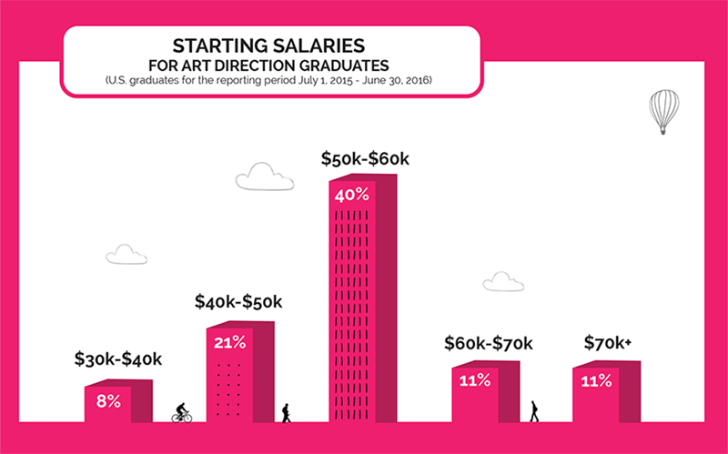 Starting Salaries for Art Direction Graduates