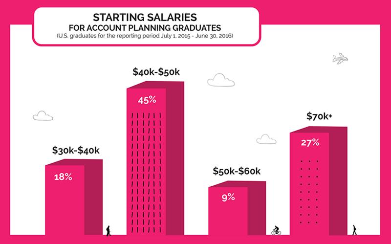 Starting Salaries for Account Planning Graduates