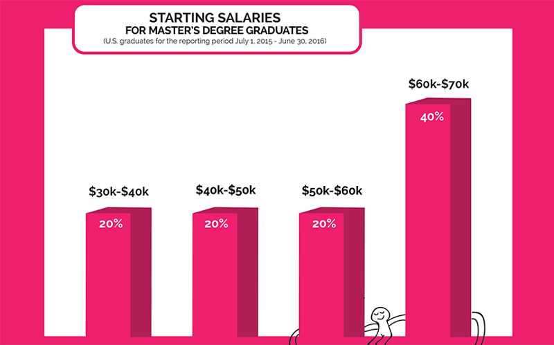 Starting Salaries for Master's Degree Graduates