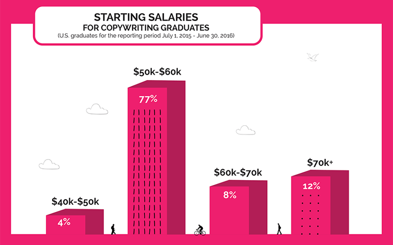 Starting Salaries for Copywriting Graduates