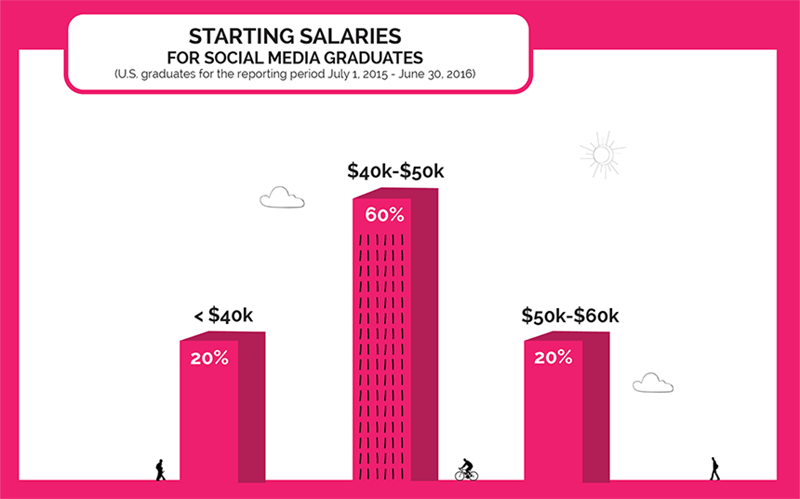 Starting Salaries for Social Media Graduates