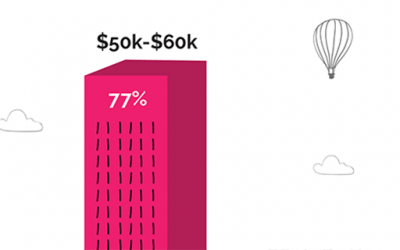 Starting Salaries Are Going Up For Miami Ad School Grads